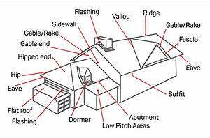 What Makes Up A Roof - Pitched Roof Components