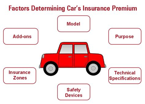 Car Insurance Premium by Key Factors That Determine Your Car S Insurance Premium