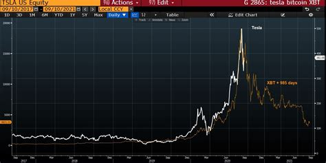 Bitcoin stock vs stock in bitcoin. Tesla stock TSLA chart resembles Bitcoin bubble in 2017 ...