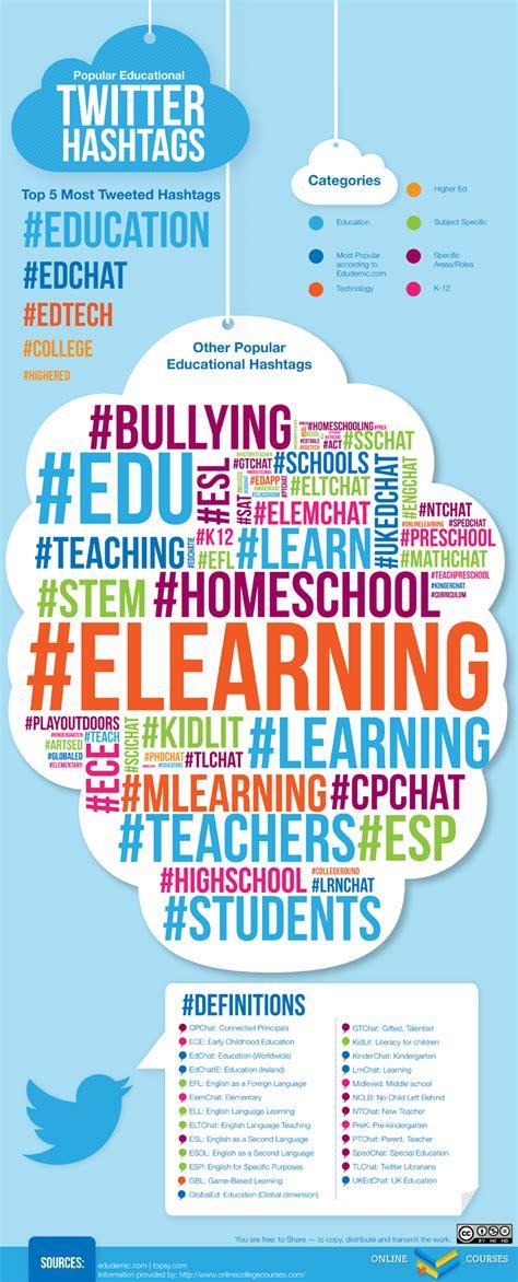 exploring educational hashtags  twitter