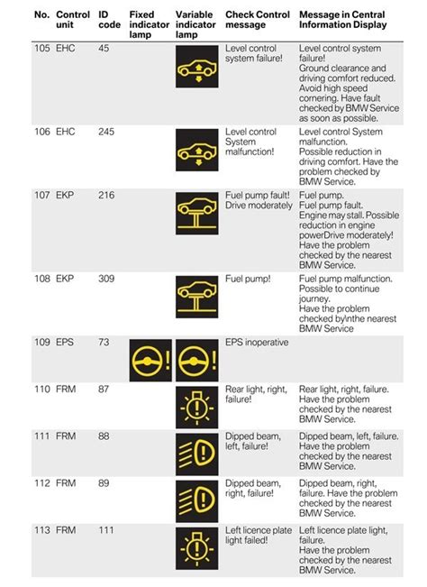 bmw  warning light symbols decoratingspecialcom