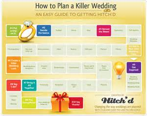 how to plan a killer wedding an easy guide to getting hitched visual ly - How To Plan Wedding