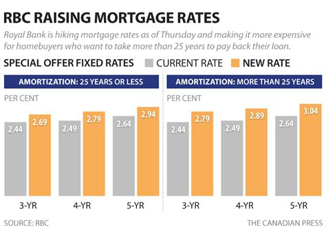 Here's How Much Mortgage Payments Will Go Up As Banks Hike
