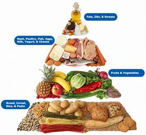 Carbohydrates Are One Of The Main Types Of Nutrients