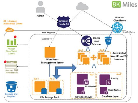 Cloud, Big Data And Mobile Architecting An Highly