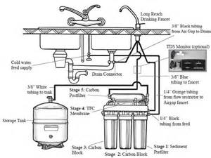 Reverse Osmosis Faucet Filter by Gn 5 Wqa Certified Reverse Osmosis System Water