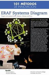 101 M U00e9todos De Innovaci U00f3n  Eraf Systems Diagram