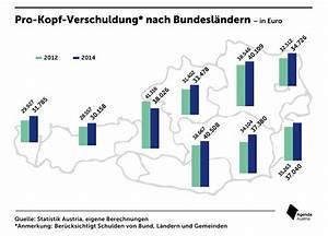 Paketkosten Nach österreich : der sparsame westen agenda austria ~ A.2002-acura-tl-radio.info Haus und Dekorationen