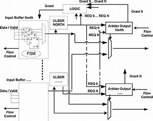 Mpsoc Router Schematic