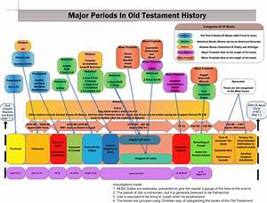 Chronological Order Of Old Testament Books Chart Timeline Of Major Old Testaments Periods Bible Timeline