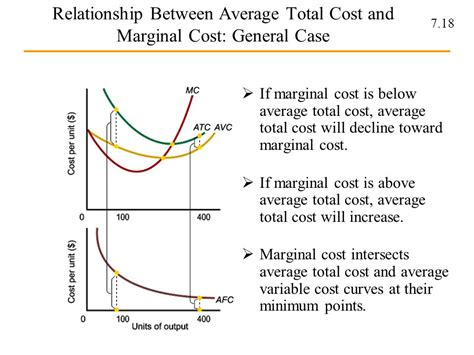 average cost and marginal cost relationship