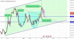 Bull Flag Formation In 4 Hourly Chart For Fx Idc Xauusd By