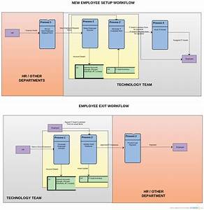 New Employee And Exit Process Flow   Data Flow Diagram