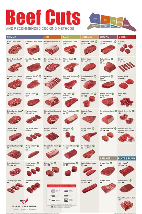 beef chart how to confidently cook different cuts of beef cave mamas