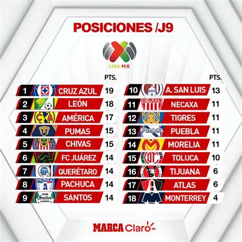 Liga Mx: Resultados de la jornada 9 y tabla de posiciones ...