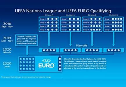 si鑒e uefa nasce la uefa nations league come funziona e quando si giocherà goal com
