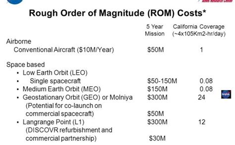 rough order  magnitude definition