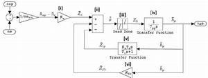 Block Diagram Of Speed Control System