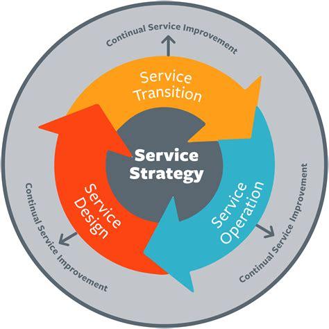 Itil Demand Management Best Practices & Processes  Bmc Software