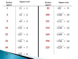 Perfect Square Root 1