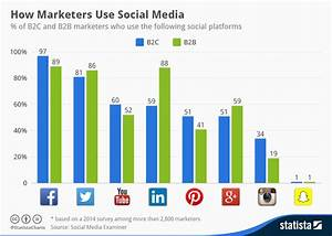 Chart  How Marketers Use Social Media