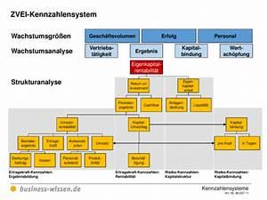 Kapitalbedarf Berechnen : zvei kennzahlensystem vorlage business ~ Themetempest.com Abrechnung