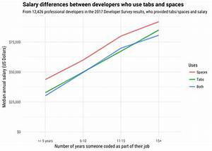 Programmers Who Use Spaces Earn More Money Than Those Who