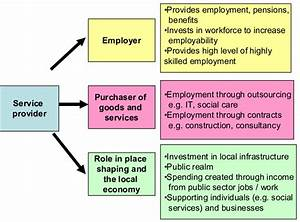 Roles Of Public Sector Organisations