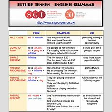 Future Grammar Test  St George International