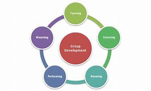 Stages Of Group Development Handout And Guide