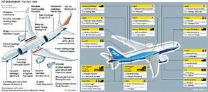Boeing 787 Global Work Breakdown Structure  1 3