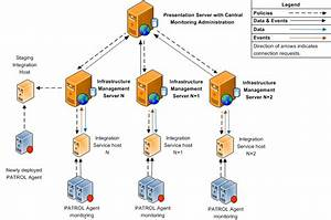 Infrastructure Management Multiple