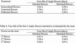 Effect Of Manual Pollination And Emasculation On Vase Life