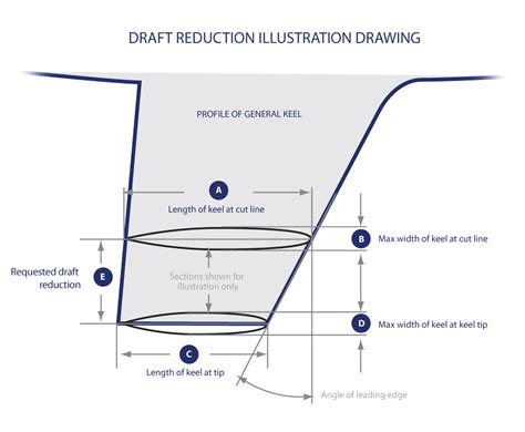 What Is A Boat S Draft by Keel Draft Reductions Marskeel Production Lead Keels
