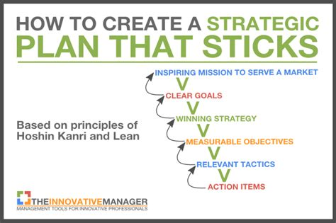 strategic planning goals and objectives template how to create a strategic plan that sticks and isn t forgotten about a week later the