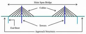 Overview Of Cable Stayed Bridge