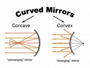 Concave And Convex Mirrors For Kids