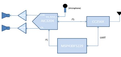 tlv320aic3204 bluetooth connectivity and digital microphone simultaneous operation audio