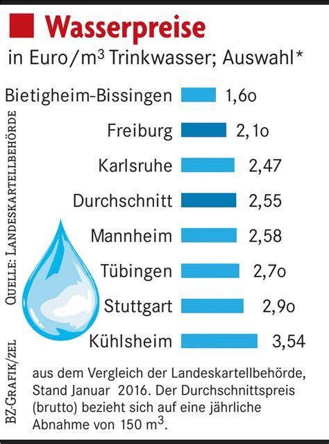 Wieviel Geld Spart Ihr Im Monat by Wasser Ist In Freiburg Vergleichsweise G 252 Nstig Und Gut
