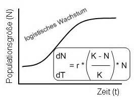 Exponentielles Wachstum Berechnen : vorg nge in populationen ~ Themetempest.com Abrechnung