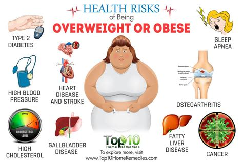 10 Health Risks Of Being Overweight Or Obese  Top 10 Home Remedies