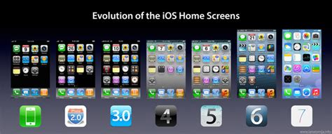 i iphone 7 the evolution of iphone home screens from ios 1 to ios 7
