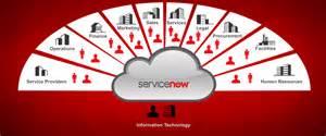 ServiceNow IT Operations Management | GB Advisors