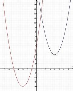 Schnittpunkte Von Funktionen Berechnen : funktionsgleichung und schnittpunkte einer parabel ~ Themetempest.com Abrechnung