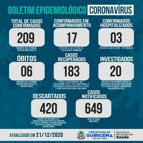 Boletim Covid-19 do Município de Guiricema, atualizado em ...