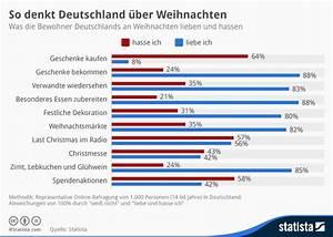 Weihnachtsessen In Deutschland : was die deutschen mit weihnachten verbinden 2011 umfrage ~ Markanthonyermac.com Haus und Dekorationen