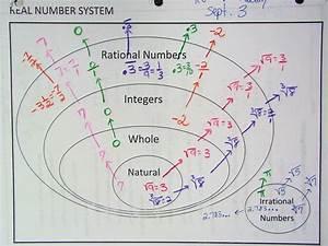 Real Number System Diagram 2 Jpg  1280 U00d7960