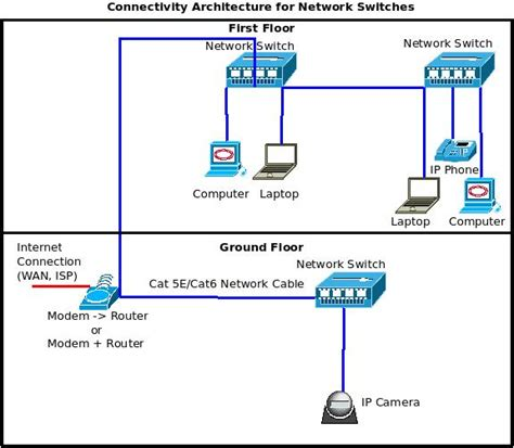network switch port diagram gallery