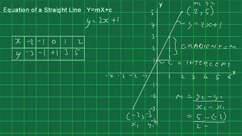 Equation of a Straight Line Introduction - YouTube