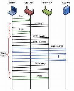 Revolution Wi-fi  Wi-fi Roaming Analysis Part 3